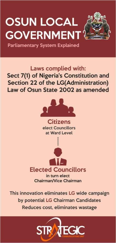 Osun Parliamentary System Explained